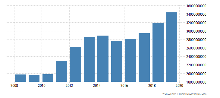 kuwait general government final consumption expenditure us dollar wb data