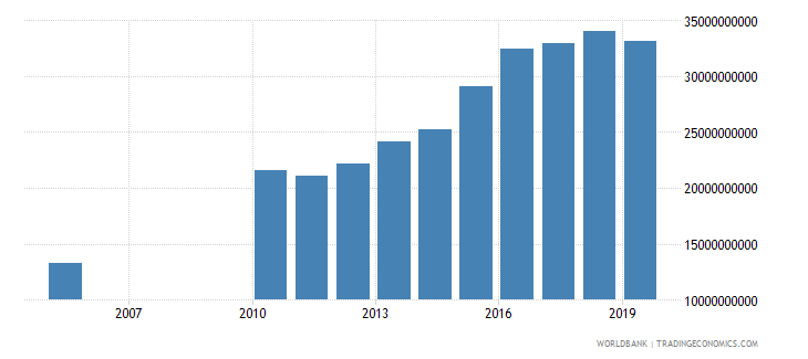 kuwait gross capital formation constant 2000 us dollar wb data