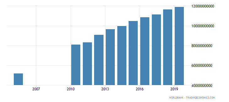 kuwait gross national expenditure constant 2000 us dollar wb data