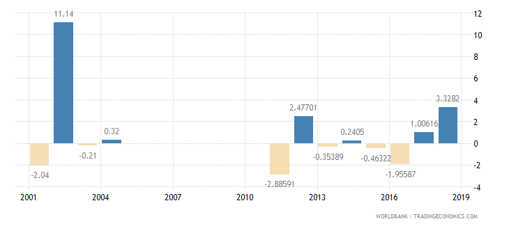 kuwait household final consumption expenditure per capita growth annual percent wb data