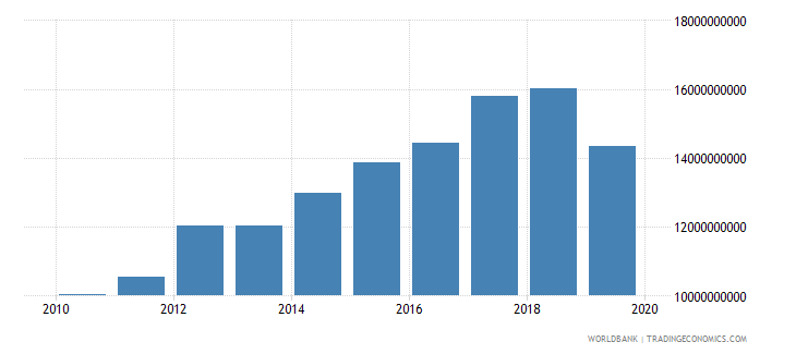 kuwait imports of goods and services constant lcu wb data