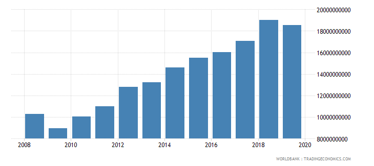 kuwait imports of goods and services current lcu wb data