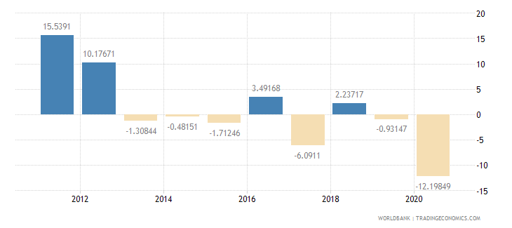 kuwait industry value added annual percent growth wb data