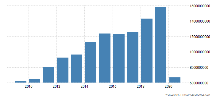 kuwait international tourism expenditures for travel items us dollar wb data