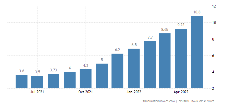 Kuwait Loan Growth