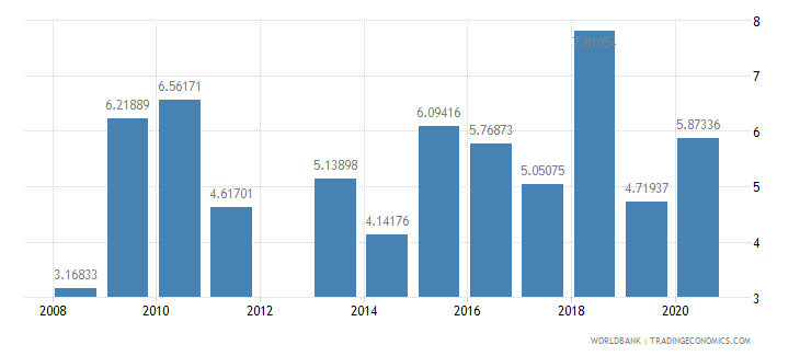 kuwait manufactures exports percent of merchandise exports wb data