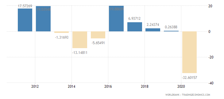 kuwait manufacturing value added annual percent growth wb data
