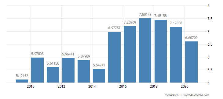 kuwait manufacturing value added percent of gdp wb data