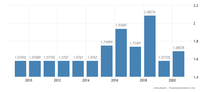 kuwait merchandise exports to developing economies in south asia percent of total merchandise exports wb data