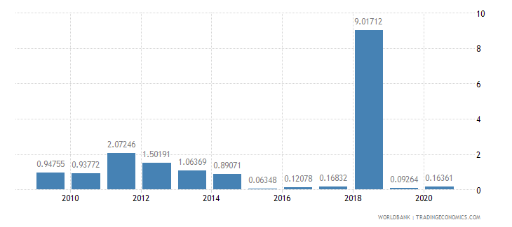 kuwait merchandise imports by the reporting economy residual percent of total merchandise imports wb data