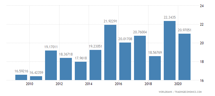 kuwait merchandise imports from developing economies in east asia  pacific percent of total merchandise imports wb data