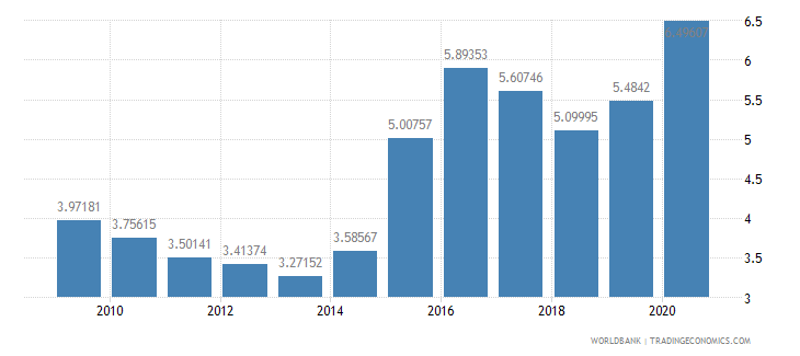 kuwait military expenditure percent of gdp wb data