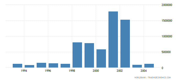 kuwait net bilateral aid flows from dac donors germany us dollar wb data