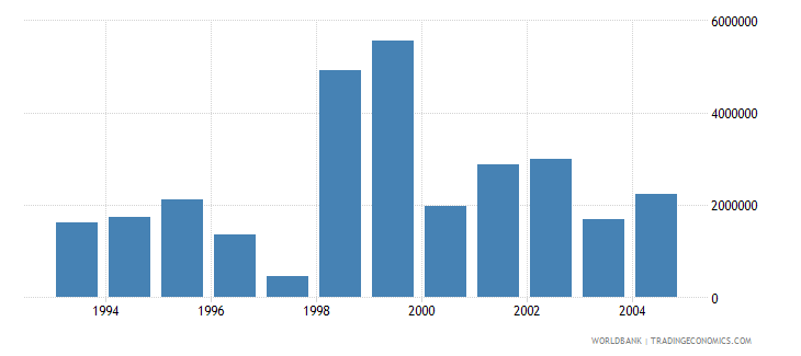 kuwait net bilateral aid flows from dac donors total us dollar wb data