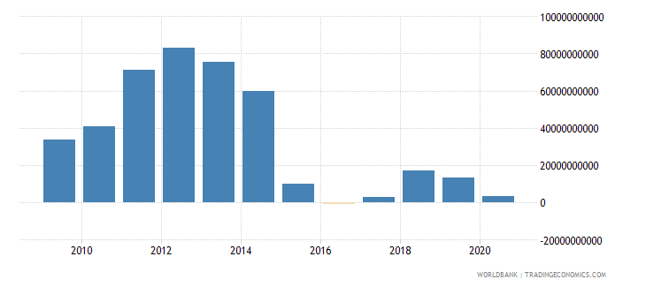 kuwait net trade in goods and services bop us dollar wb data