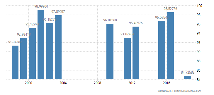 kuwait persistence to last grade of primary male percent of cohort wb data