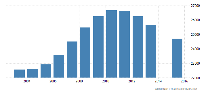 kuwait population age 0 female wb data