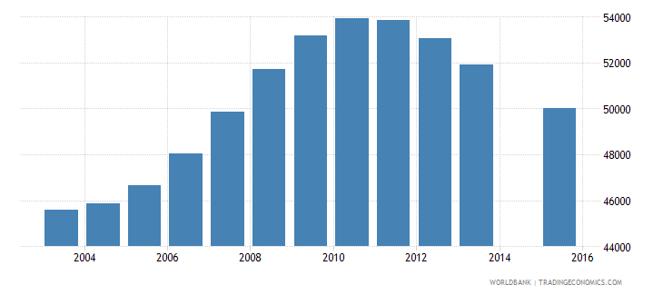 kuwait population age 0 total wb data