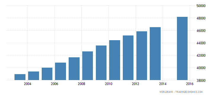 kuwait population age 11 total wb data