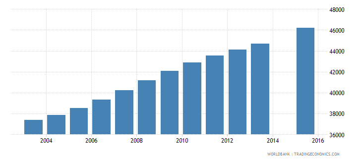 kuwait population age 13 total wb data
