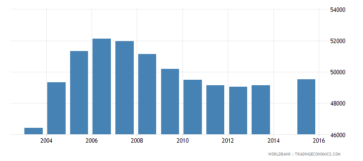 kuwait population age 23 total wb data