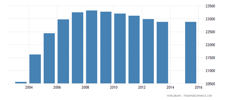 kuwait population age 24 female wb data