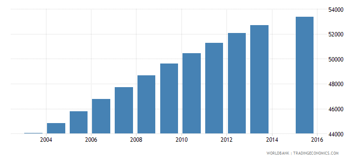 kuwait population age 3 total wb data