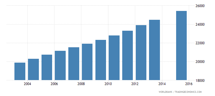 kuwait population age 8 female wb data