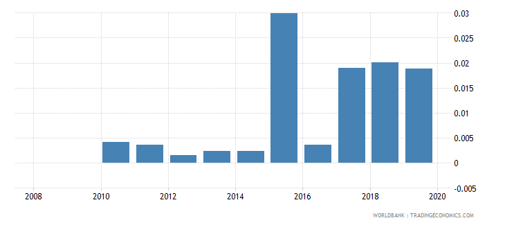 kuwait remittance inflows to gdp percent wb data