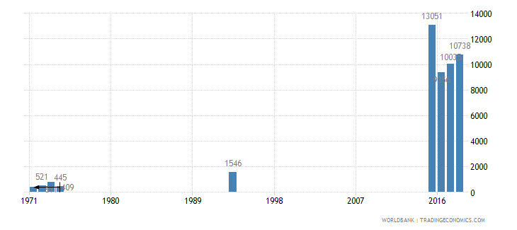 kuwait trademark applications total wb data