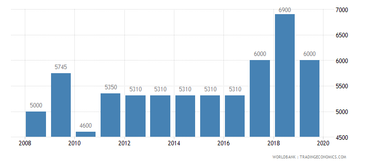 latvia armed forces personnel total wb data
