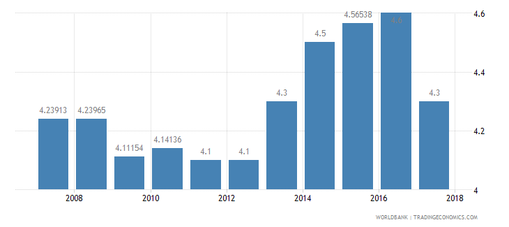 latvia burden of customs procedure wef 1 extremely inefficient to 7 extremely efficient wb data