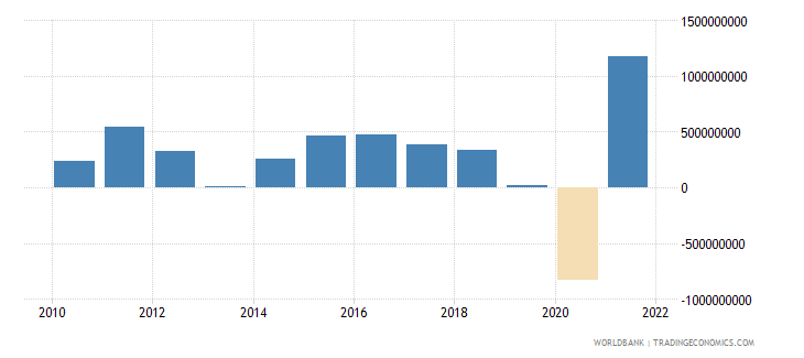 latvia changes in inventories current lcu wb data