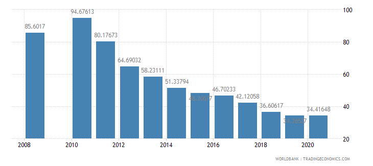 latvia domestic credit to private sector percent of gdp wb data