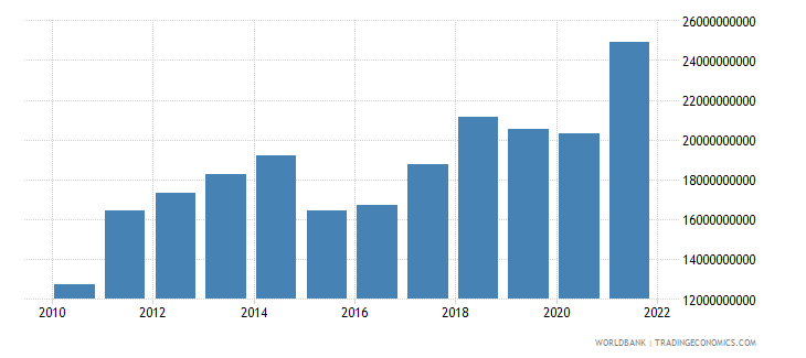 latvia exports of goods and services us dollar wb data