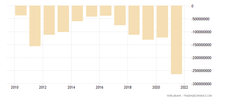 latvia external balance on goods and services constant lcu wb data