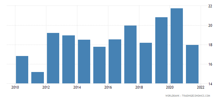 latvia food exports percent of merchandise exports wb data