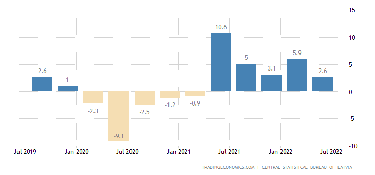 Latvia GDP Annual Growth Rate