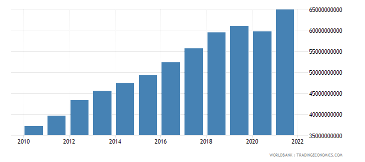 latvia gdp ppp us dollar wb data