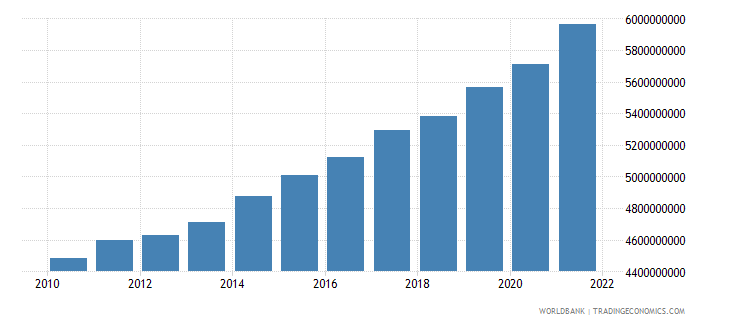 latvia general government final consumption expenditure constant 2000 us dollar wb data