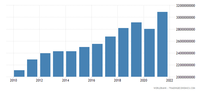latvia gross national expenditure constant lcu wb data