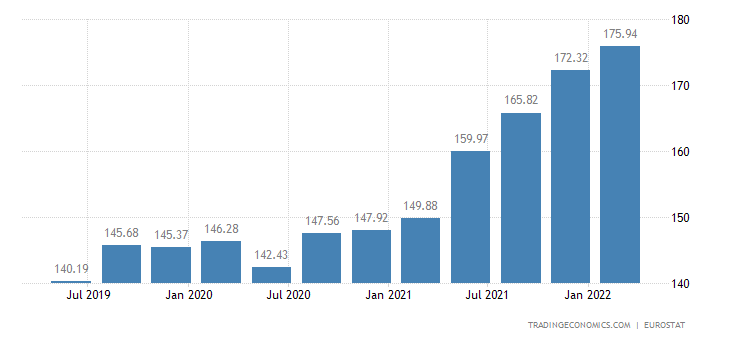Latvia House Price Index