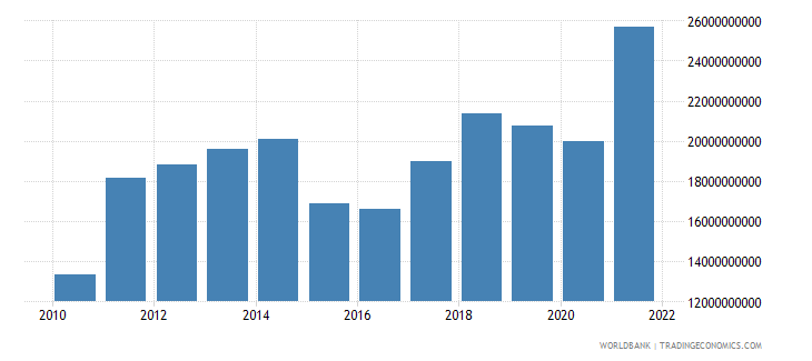 latvia imports of goods and services bop us dollar wb data
