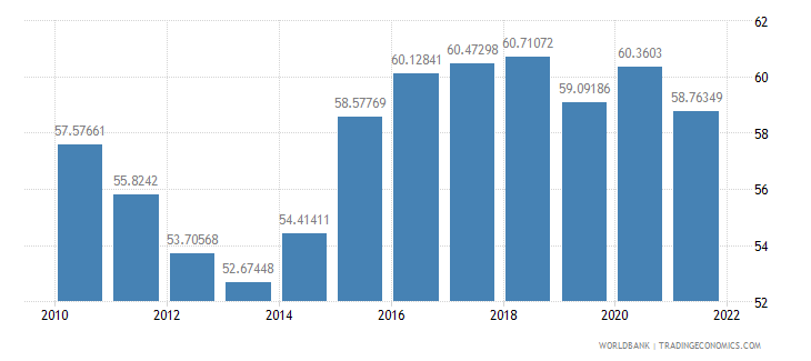 latvia manufactures exports percent of merchandise exports wb data