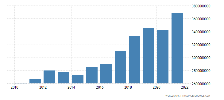 latvia manufacturing value added constant 2000 us dollar wb data