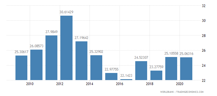 latvia merchandise exports to developing economies outside region percent of total merchandise exports wb data