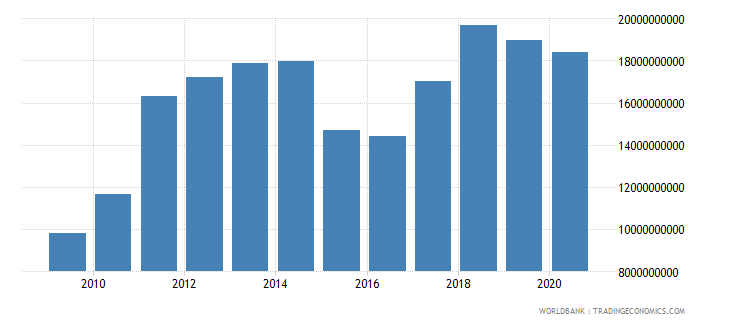 latvia merchandise imports by the reporting economy us dollar wb data