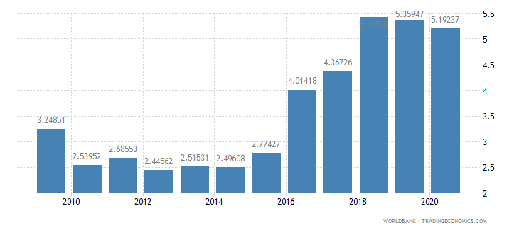 latvia military expenditure percent of central government expenditure wb data