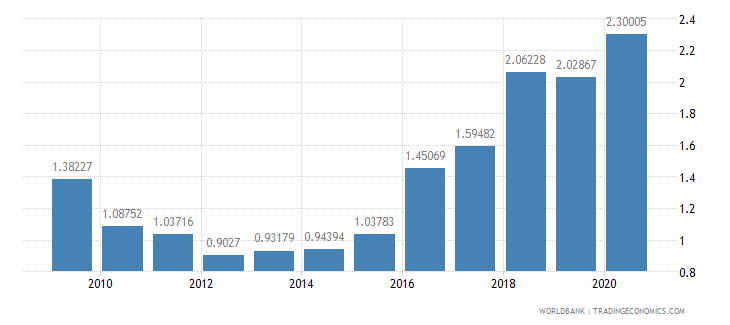 latvia military expenditure percent of gdp wb data