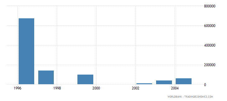 latvia net bilateral aid flows from dac donors belgium us dollar wb data